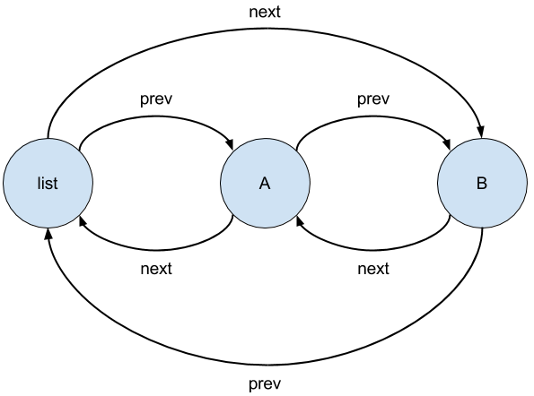 Linked list after second append